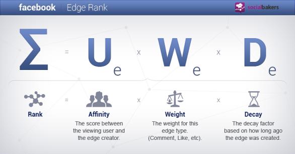 EdgeRank - Σ = Ue x We x De