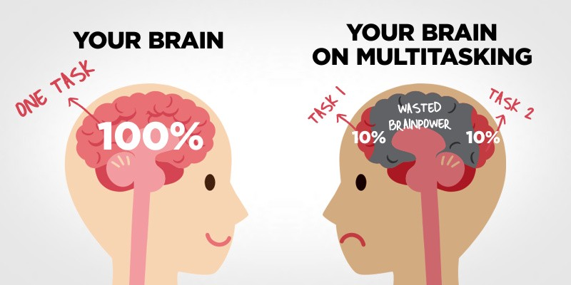 Our brains are ineffective when we multi-task